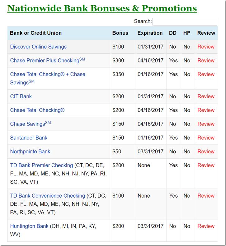 美国各大银行开户的奖励对比列表