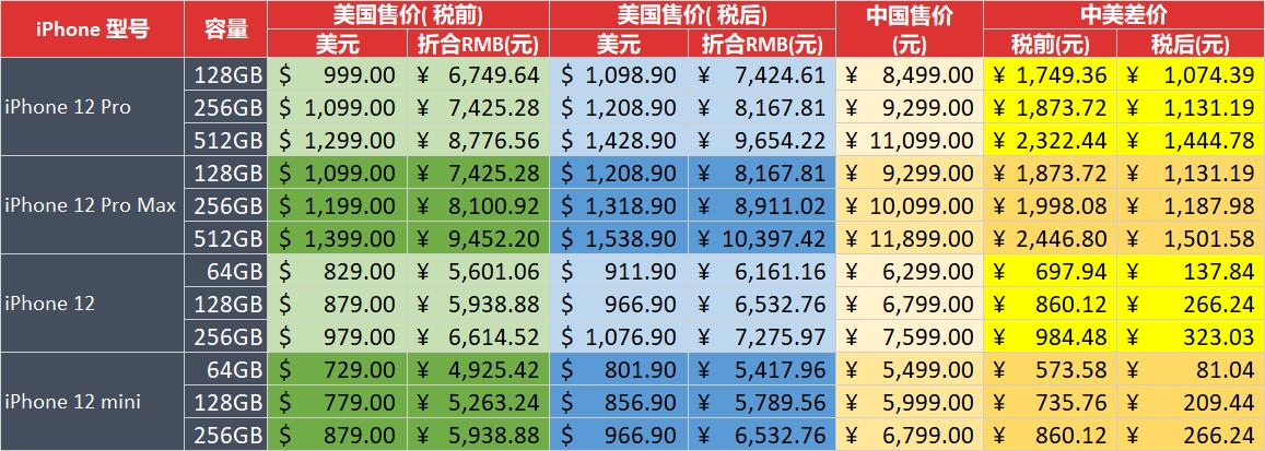 iPhone 12中国和美国售价