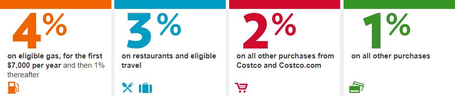 美国加油省钱 Costco 信用卡